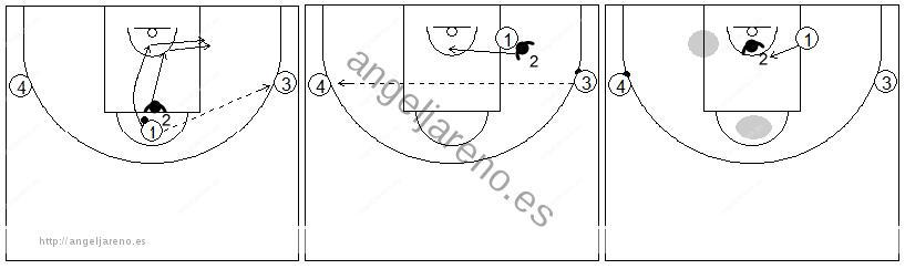 Gráficos de baloncesto de ejercicios de defensa en el poste bajo que recogen una defensa 1x1 del corte desde el poste bajo del lado débil al lado fuerte con dos pasadores
