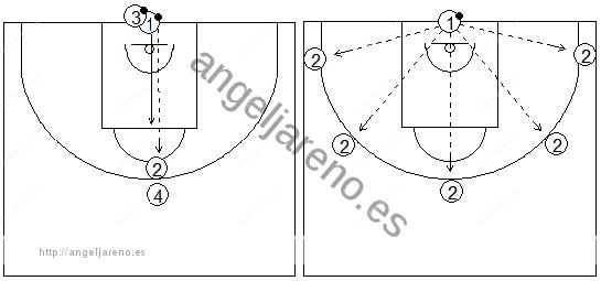 Gráficos de baloncesto de ejercicios de defensa en el perímetro que recogen una defensa 1x1 recuperando