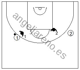 Gráfico de baloncesto de ejercicios de defensa en el perímetro que recoge la defensa 2x2 en una acción directa desde el perímetro