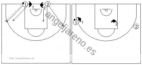 Gráfico de baloncesto de ejercicios de defensa en el perímetro que recoge la defensa 2x2 con autopase