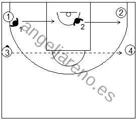 Gráficos de baloncesto de ejercicios de defensa en el perímetro que recogen una defensa 2x2 de la recepción