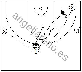 Gráficos de baloncesto de ejercicios de defensa en el perímetro que recogen una defensa 2x2 de la recepción con dos pasadores y limitaciones para el ataque