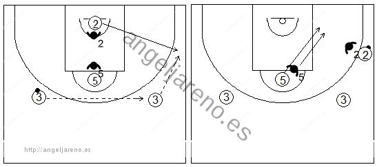 Gráficos de baloncesto de ejercicios de defensa en el poste bajo que recogen una defensa 2x2 de la recepción en el poste bajo con dos pasadores