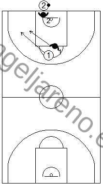Gráfico de baloncesto de ejercicios de defensa en el perímetro que recoge una defensa 2x2 de la recepción en todo el campo tras saque de fondo y banda