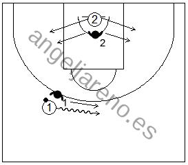 Gráficos de baloncesto de ejercicios de defensa en el perímetro que recogen la defensa 2x2 de la recepción tras agotar el bote