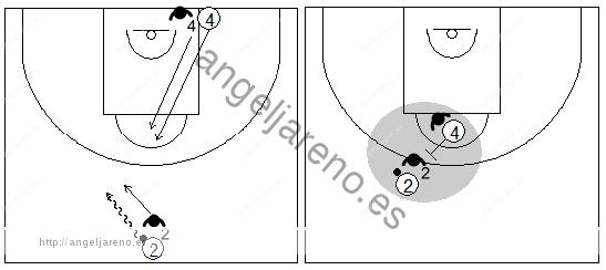 Gráficos de baloncesto que recogen ejercicios de defensa del bloqueo directo central en una situación de 2x2