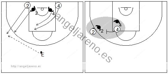 Gráficos de baloncesto que recogen ejercicios de defensa del bloqueo directo lateral en una situación de 2x2