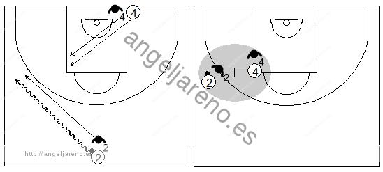Gráficos de baloncesto que recogen ejercicios de defensa del bloqueo directo lateral en una situación de 2x2 yendo con bote desde el medio campo