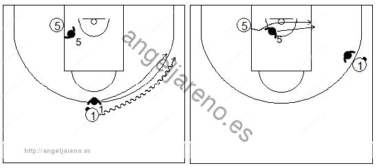 Gráficos de baloncesto de ejercicios de defensa en el poste bajo que recogen una defensa 2x2 del corte desde el lado débil con un atacante botando en el perímetro
