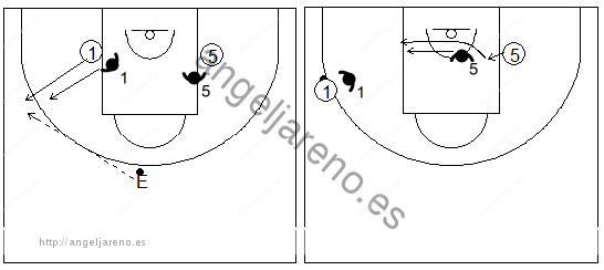 Gráficos de baloncesto de ejercicios de defensa en el poste bajo que recogen una defensa 2x2 del corte desde el lado débil con un pasador