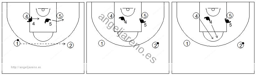 Gráficos de baloncesto de ejercicios de defensa en el poste bajo que recogen una defensa 2x2 con dos jugadores interiores y dos pasadores