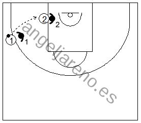 Gráficos de baloncesto de ejercicios de defensa en el poste bajo que recogen una defensa 2x2 en el poste bajo cuando el atacante no ha botado