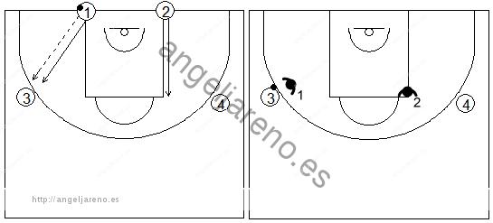 Gráficos de baloncesto de ejercicios de defensa en el perímetro que recogen una defensa 2x2 recuperando al atacante