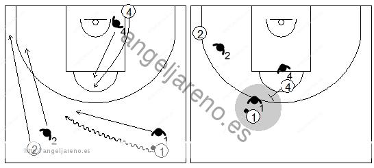 Gráficos de baloncesto que recogen ejercicios de defensa del bloqueo directo central en una situación de 3x3