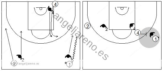 Gráficos de baloncesto que recogen ejercicios de defensa del bloqueo directo lateral en una situación de 3x3 yendo con bote desde el medio campo