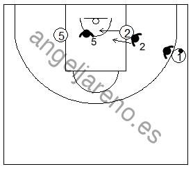 Gráfico de baloncesto que recoge ejercicios de defensa del bloqueo indirecto 3x3 en la línea de fondo de un exterior a un interior