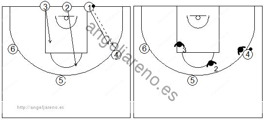 Gráficos de baloncesto de ejercicios de defensa en el perímetro que recogen una defensa 3x3 recuperando al atacante