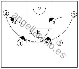 Gráfico de baloncesto de ejercicios de defensa en el perímetro que recoge una defensa 4x4 conocida como shell drill de un bloqueo directo con el entrenador bloqueando