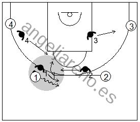 Gráfico de baloncesto de ejercicios de defensa en el perímetro que recoge una defensa 4x4 conocida como shell drill de un bloqueo directo con un jugador bloqueando