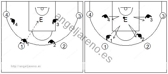 Gráfico de baloncesto de ejercicios de defensa en el perímetro que recoge una defensa 4x4 conocida como shell drill en el poste bajo con el entrenador en el centro de la zona