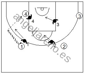 Gráfico de baloncesto de ejercicios de defensa en el perímetro que recoge una defensa 4x4 conocida como shell drill en el poste bajo con un jugador en esta posición
