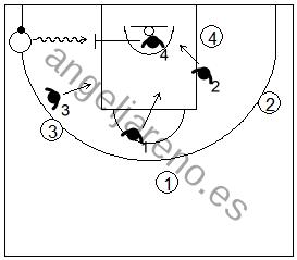 Gráfico de baloncesto de ejercicios de defensa en el perímetro que recoge una defensa 4x4 con un atacante extra libre