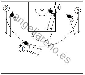 Gráfico de baloncesto de ejercicios de defensa en el perímetro que recoge una defensa 4x4 de la recepción en medio campo tras agotar el bote