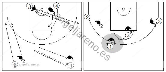 Gráficos de baloncesto que recogen ejercicios de defensa del bloqueo directo central en una situación de 4x4