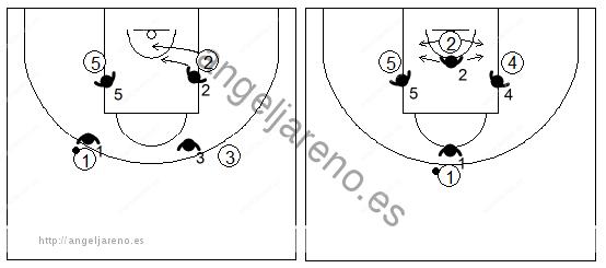 Gráfico de baloncesto que recoge ejercicios de defensa del bloqueo indirecto 4x4 en la línea de fondo de un interior bloqueando a un exterior