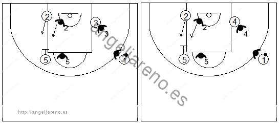 Gráficos de baloncesto que recogen ejercicios de defensa del bloqueo indirecto 4x4 vertical de un interior bloqueando a un exterior