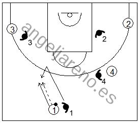 Gráfico de baloncesto de ejercicios de defensa en el perímetro que recoge una defensa 4x4 tras autopase