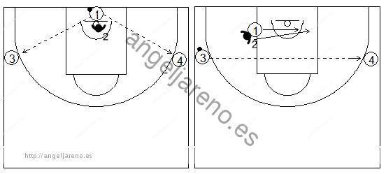 Gráficos de baloncesto de ejercicios de defensa en el poste bajo que recogen una defensa de la recepción 1x1 con dos pasadores en cada lado del campo
