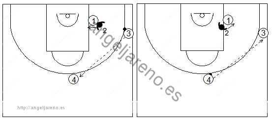 Gráficos de baloncesto de ejercicios de defensa en el poste bajo que recogen una defensa de la recepción 1x1 con dos pasadores en el mismo lado del campo