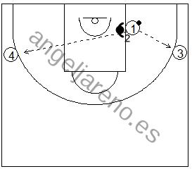 Gráficos de baloncesto de ejercicios de defensa en el poste bajo que recogen una defensa de la recepción 1x1 con dos pasadores en el perímetro pasando desde el poste bajo