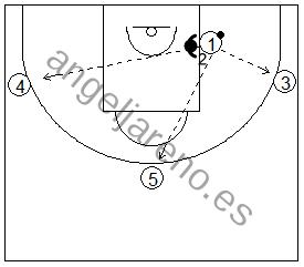 Gráficos de baloncesto de ejercicios de defensa en el poste bajo que recogen una defensa de la recepción 1x1 con tres pasadores en el perímetro pasando desde el poste bajo