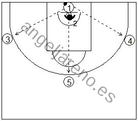 Gráficos de baloncesto de ejercicios de defensa en el poste bajo que recogen una defensa de la recepción 1x1 con tres pasadores en el perímetro