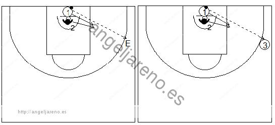 Gráficos de baloncesto de ejercicios de defensa en el poste bajo que recogen una defensa de la recepción 1x1 en el poste bajo con un pasador en el perímetro