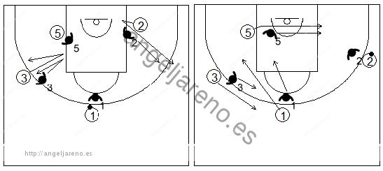Gráficos de baloncesto de ejercicios de defensa en el poste bajo que recogen una defensa 4x4 con tres atacantes en el perímetro y uno en el interior