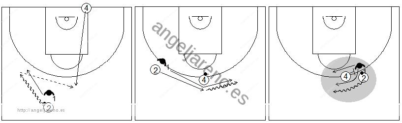 Gráficos de baloncesto que recogen ejercicios de defensa del bloqueo directo con un defensor defendiendo al atacante con balón en un bloqueo directo central tras mano a mano