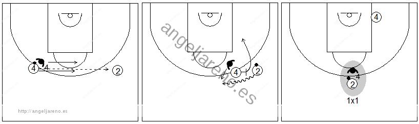 Gráficos de baloncesto que recogen ejercicios de defensa del bloqueo directo con un defensor defendiendo al bloqueador en un bloqueo directo lateral cambiando en defensa