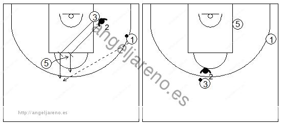 Gráficos de baloncesto que recogen ejercicios de defensa del bloqueo indirecto diagonal con el defensor del bloqueador haciendo una ayuda o body check