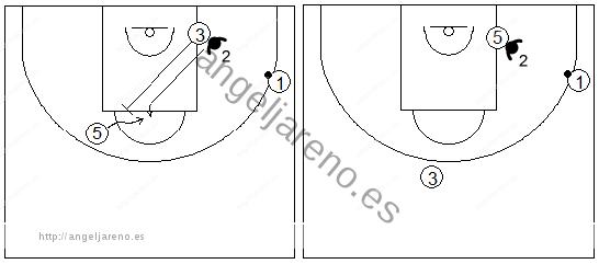 Gráficos de baloncesto que recogen ejercicios de defensa del bloqueo indirecto diagonal con el defensor del bloqueador cambiando
