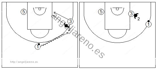 Gráficos de baloncesto que recogen ejercicios de defensa del bloqueo indirecto en la línea de fondo con el atacante yendo al poste bajo y el pasador botando para mejorar su ángulo de pase
