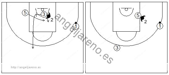 Gráficos de baloncesto que recogen ejercicios de defensa del bloqueo indirecto en la línea de fondo con el defensor del bloqueador cambiando y anticipando