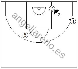 Gráfico de baloncesto que recoge ejercicios de defensa del bloqueo indirecto diagonal de un exterior a un interior con el defensor del bloqueador defendiendo por delante