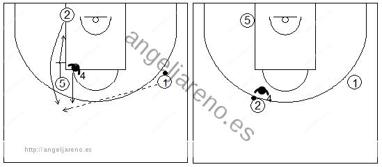Gráfico de baloncesto que recoge una rueda de ejercicios de defensa del bloqueo indirecto vertical donde el defensor del bloqueador defiende