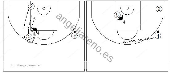 Gráfico de baloncesto que recoge ejercicios de defensa del bloqueo indirecto vertical con el defensor del bloqueador realizando una ayuda o body check