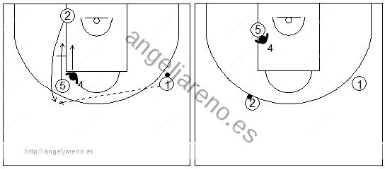 Gráficos de baloncesto que recogen ejercicios de defensa del bloqueo indirecto vertical con el defensor del bloqueador permaneciendo con su atacante negándole la recepción