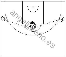 Gráfico de baloncesto de ejercicios de defensa en el poste bajo que recoge la defensa del corte desde el poste alto con dos pasadores a cada lado del campo