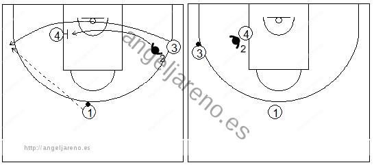 Gráficos de baloncesto que recogen ejercicios de defensa del bloqueo indirecto en la línea de fondo con el defensor del tomador del bloqueo cambiando de hombre